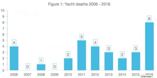 Image for article Eight superyacht losses in 2016