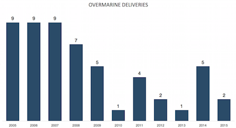 Image for article Ovemarine receives new order