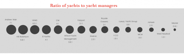 Image for article The Superyacht Management Report
