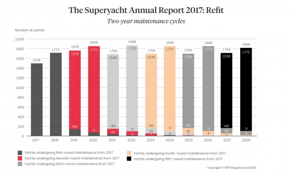 Image for article Rethinking superyacht refit