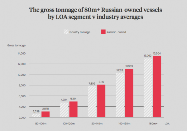 Image for article Russian superyacht ownership