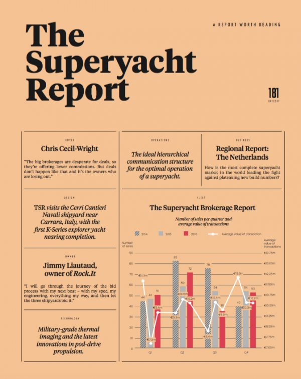 Image for article Out now: issue 181 of The Superyacht Report