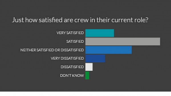 Image for article Do superyachts offer job satisfaction?