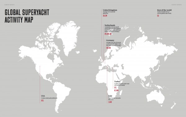 Image for article The Superyacht Annual Report: Data meets context