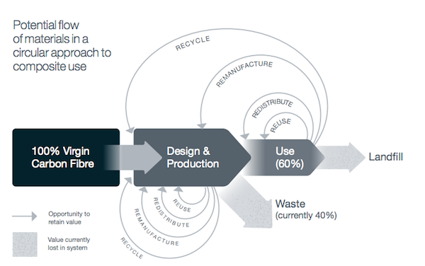 Image for article The potential for composite recycling