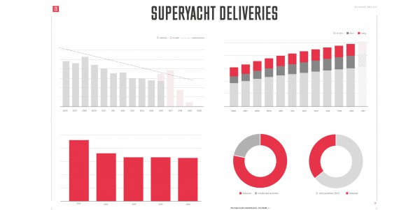 Image for article The Superyacht Annual Report: orders and deliveries