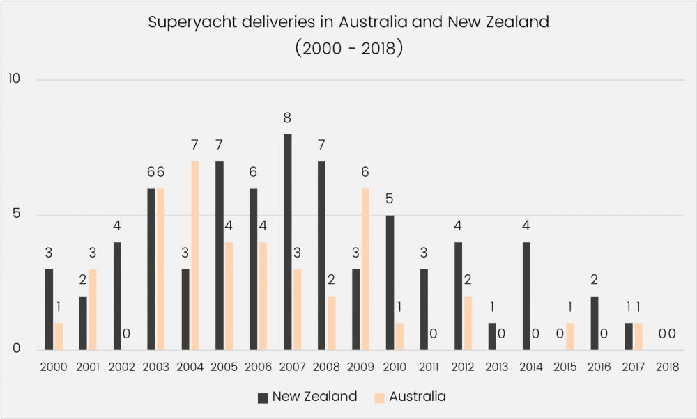 Superyacht deliveries in Australia and New Zealand graphic
