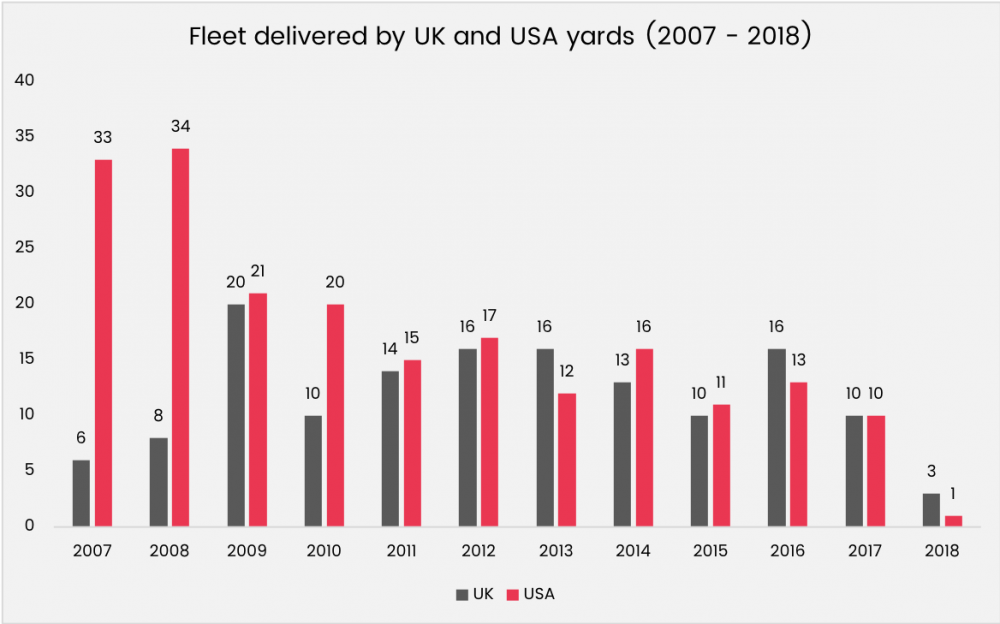 Superyacht fleet delivered by UK and USA yards graphic