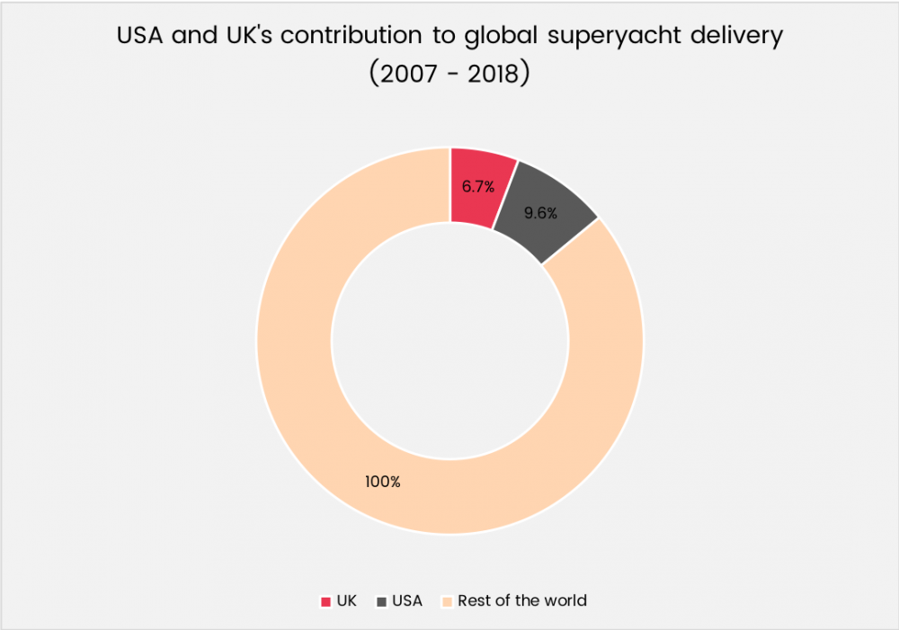 USA and UK's contribution to global deliveries graphic