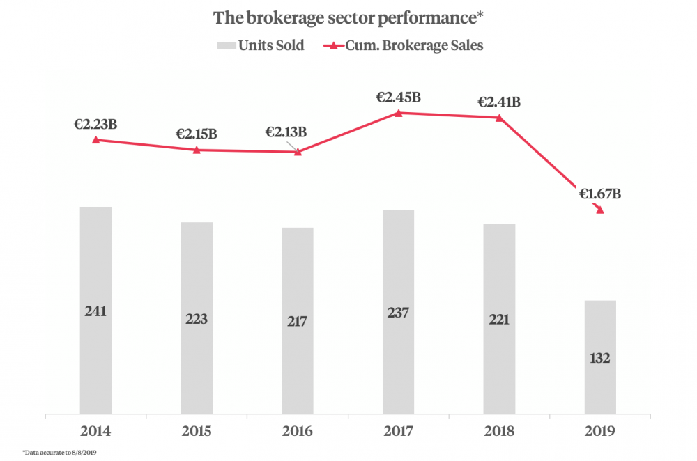 Brokerage Sector Performance graphic