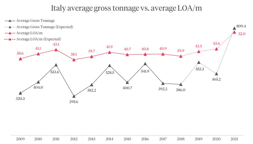 Italy average gross tonnage vs average LOA/m graphic