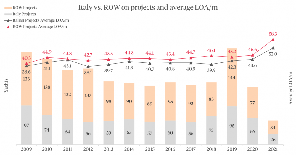 Italy vs ROW on projects and average LOA/m graphic
