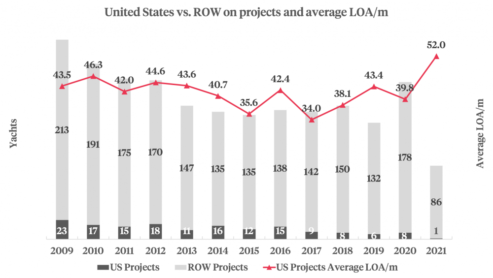 US vs. ROW on projects and average LOA graphic