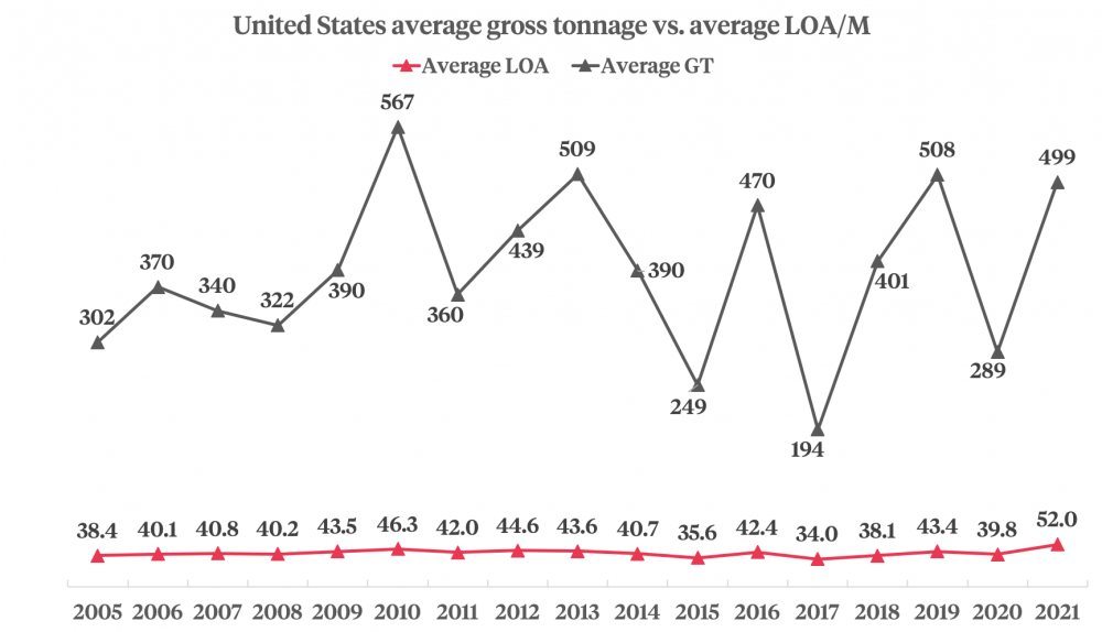 US average gross tonnage vs. average LOA graphic
