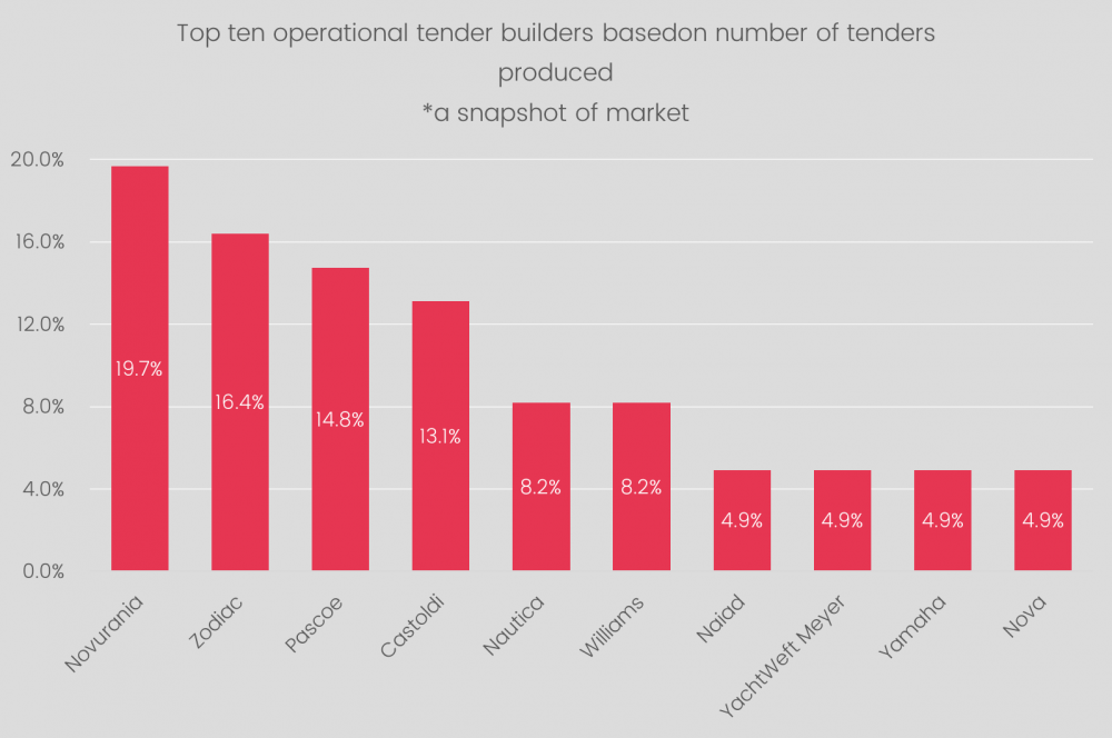Top operational tender builders-a snapshot graphic