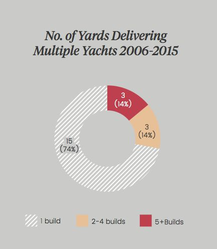 50m+ Sailing Yacht Trends graphic