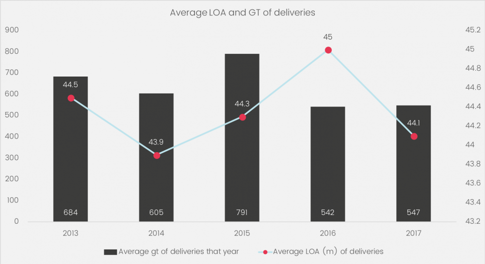 Average LOA and GT of deliveries (2013 - 2017) graphic