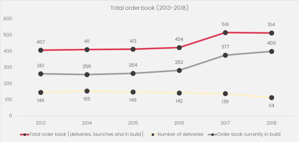 Total order book (2013 - 2018) graphic