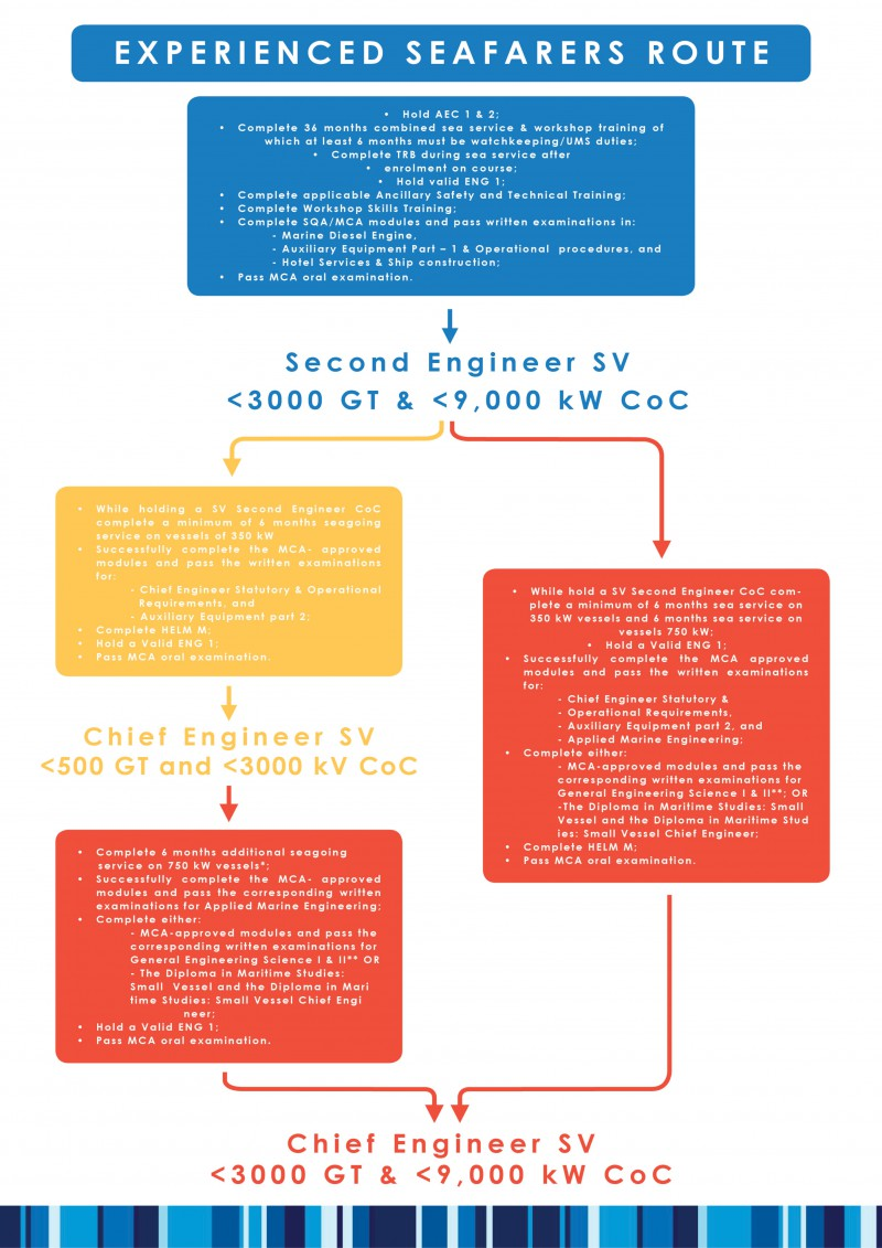 Engineer career path - Bluewater
