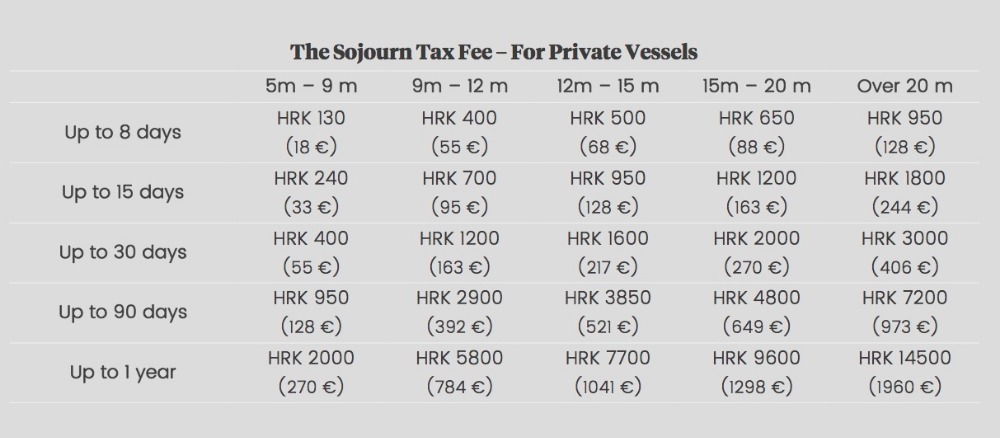 Image for article Croatian sojourn tax clarification