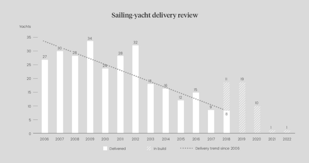Image for article New build sailing-yacht market stabilises